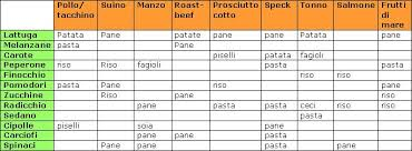 dieta proteine carboidrati